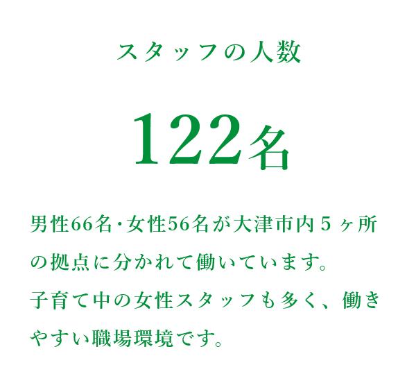 株式会社ワイ・エス・メディア スタッフの数 従業員数