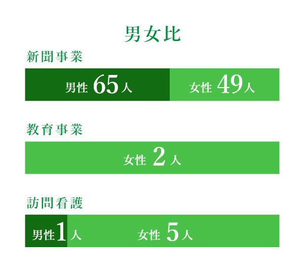 株式会社ワイ・エス・メディア スタッフの男女比率