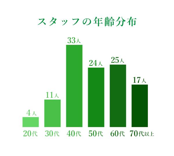 株式会社ワイ・エス・メディア スタッフの年齢分布